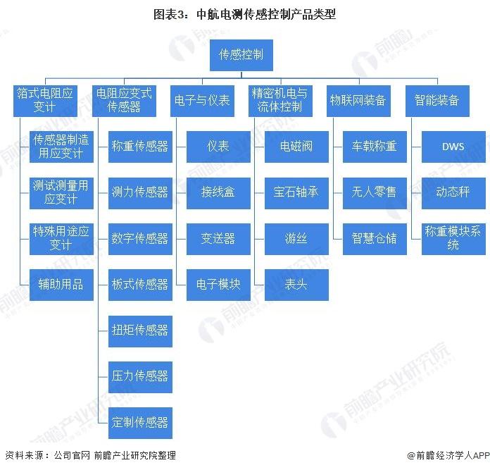 图表3:中航电测传感控制产品类型