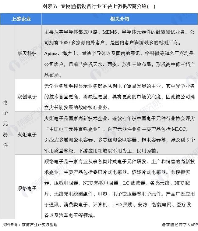 图表7:专网通信设备行业主要上游供应商介绍(一)