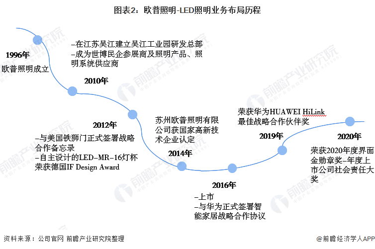 图表2:欧普照明-LED照明业务布局历程