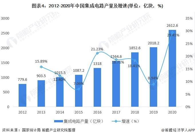 图表4:2012-2020年中国集成电路产量及增速(单位:亿块,%)
