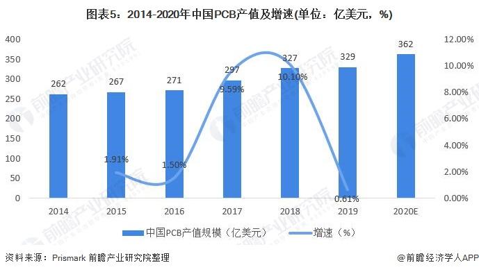 图表5:2014-2020年中国PCB产值及增速(单位:亿美元,%)