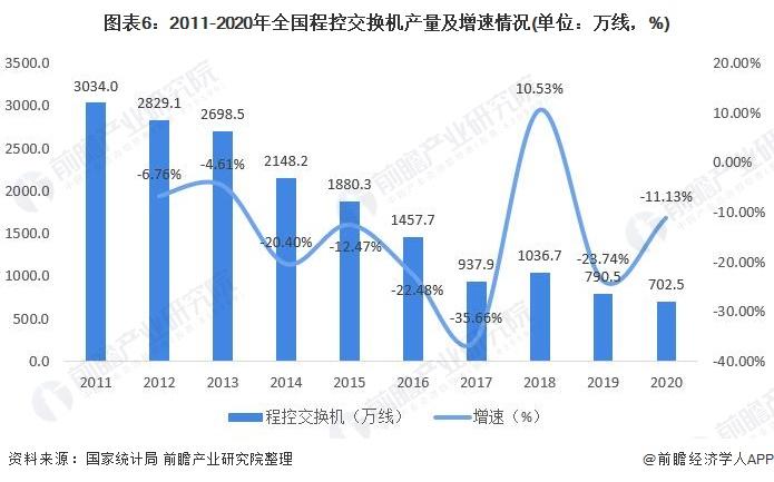 图表6:2011-2020年全国程控交换机产量及增速情况(单位:万线,%)