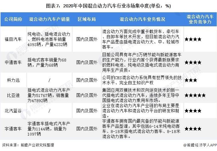图表7:2020年中国混合动力汽车行业市场集中度(单位:%)