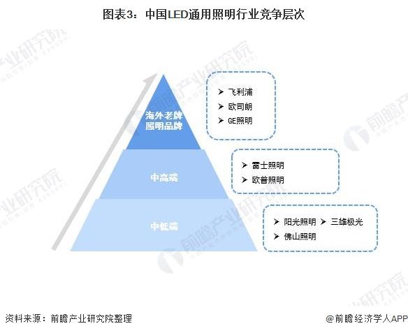 图表3:中国LED通用照明行业竞争层次