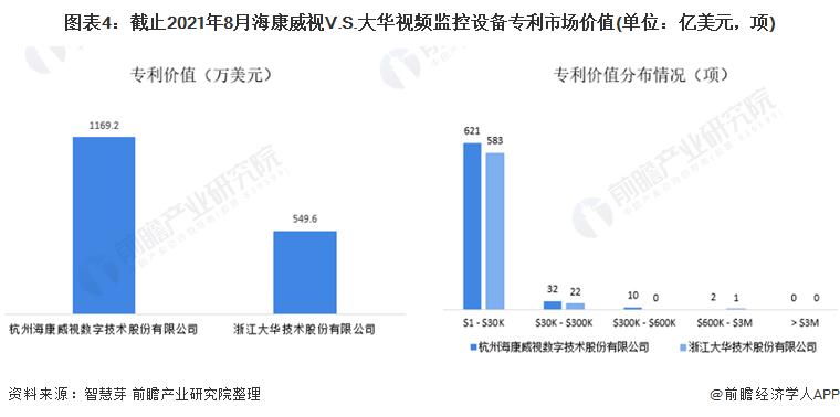 图表4:截止2021年8月海康威视V.S.大华视频监控设备专利市场价值(单位:亿美元,项)