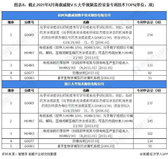 图表8:截止2021年8月海康威视V.S.大华视频监控设备专利技术TOP5(单位:项)