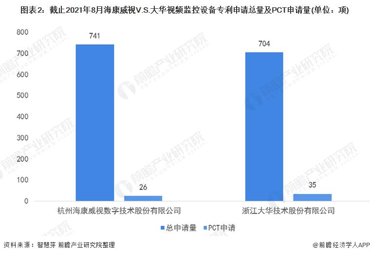 图表2:截止2021年8月海康威视V.S.大华视频监控设备专利申请总量及PCT申请量(单位:项)