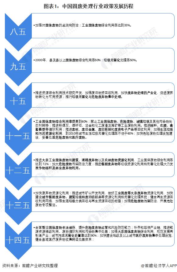 图表1:中国固废处理行业政策发展历程