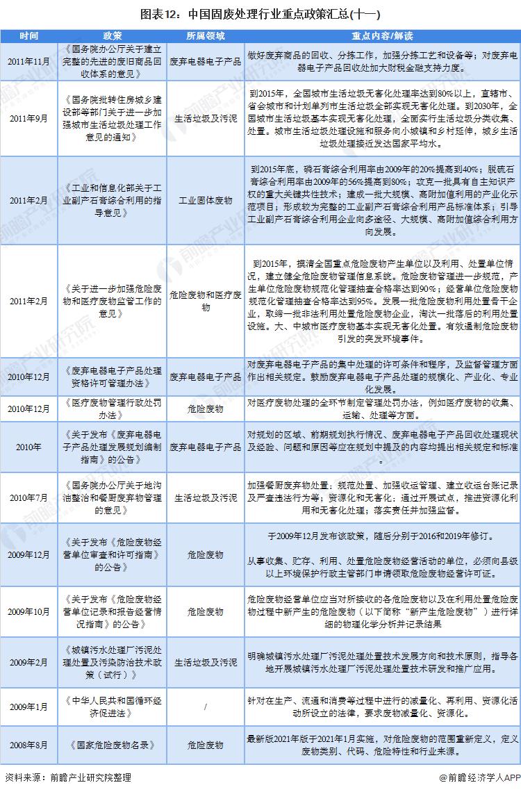 图表12:中国固废处理行业重点政策汇总(十一)