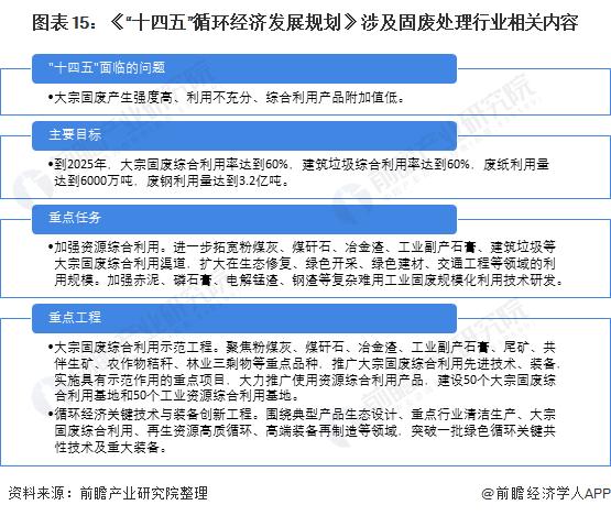 """图表15:《""""十四五""""循环经济发展规划》涉及固废处理行业相关内容"""