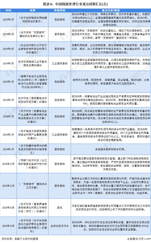 图表6:中国固废处理行业重点政策汇总(五)