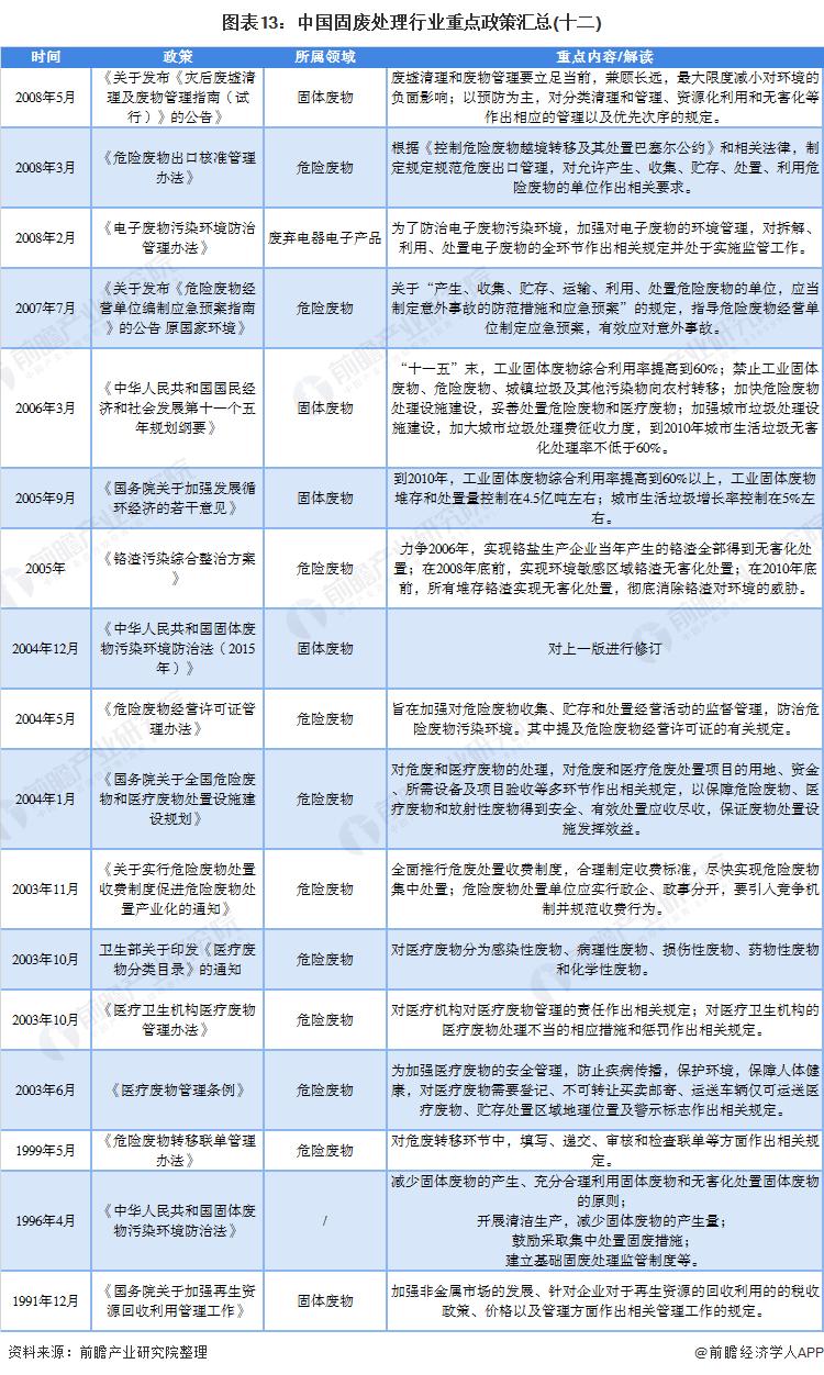 图表13:中国固废处理行业重点政策汇总(十二)