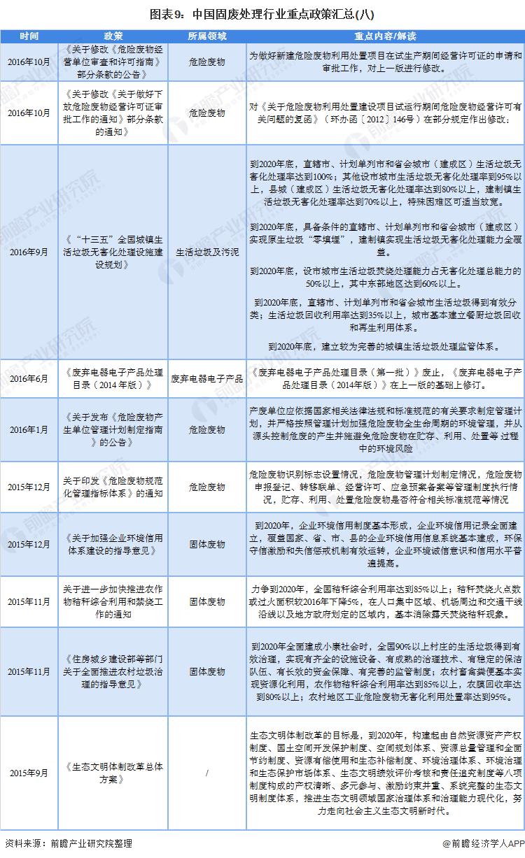 图表9:中国固废处理行业重点政策汇总(八)