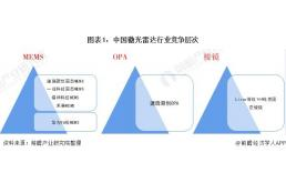 洞察2021:中国激光雷达行业竞争格局及市场份额