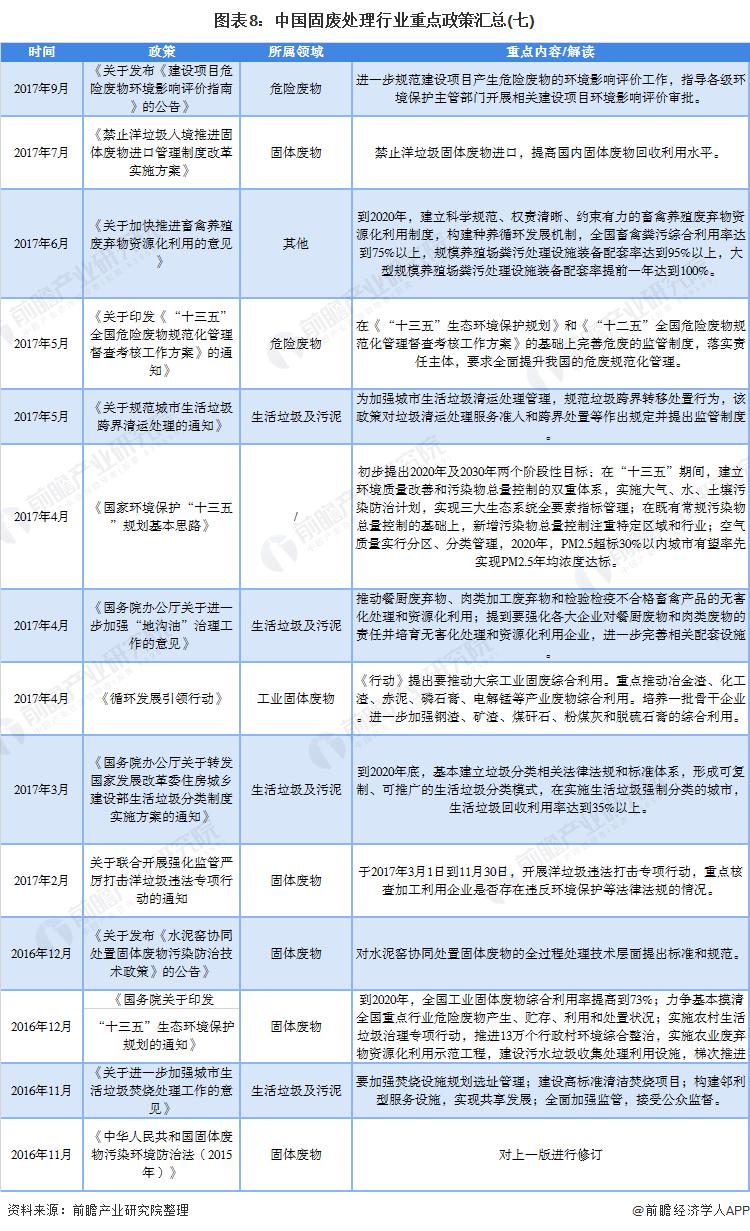 图表8:中国固废处理行业重点政策汇总(七)