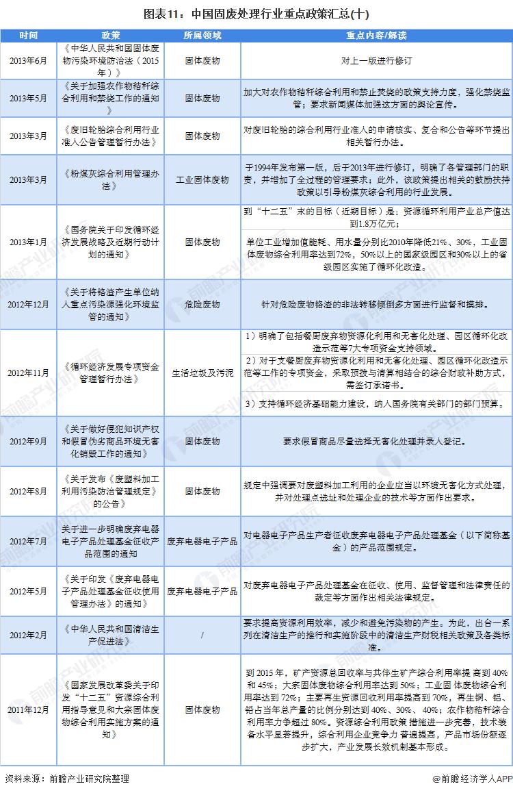 图表11:中国固废处理行业重点政策汇总(十)