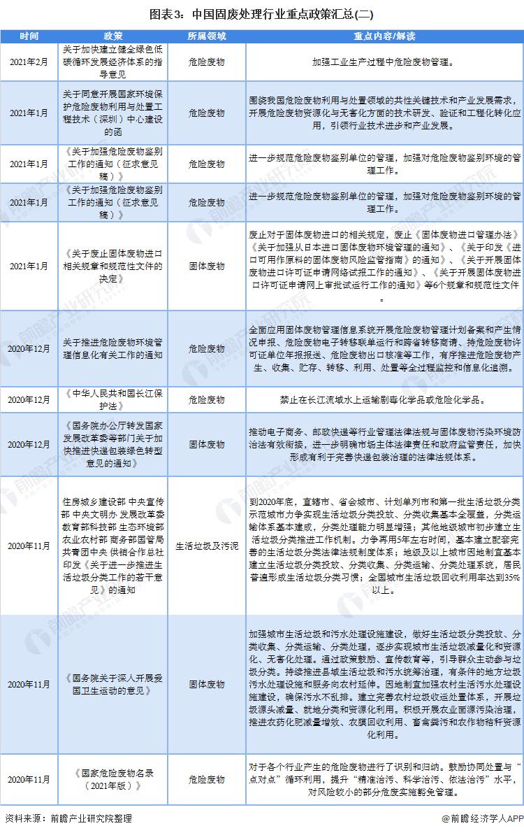 图表3:中国固废处理行业重点政策汇总(二)