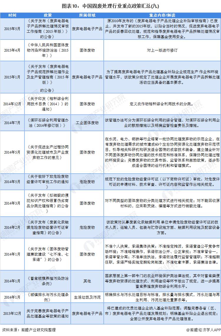 图表10:中国固废处理行业重点政策汇总(九)