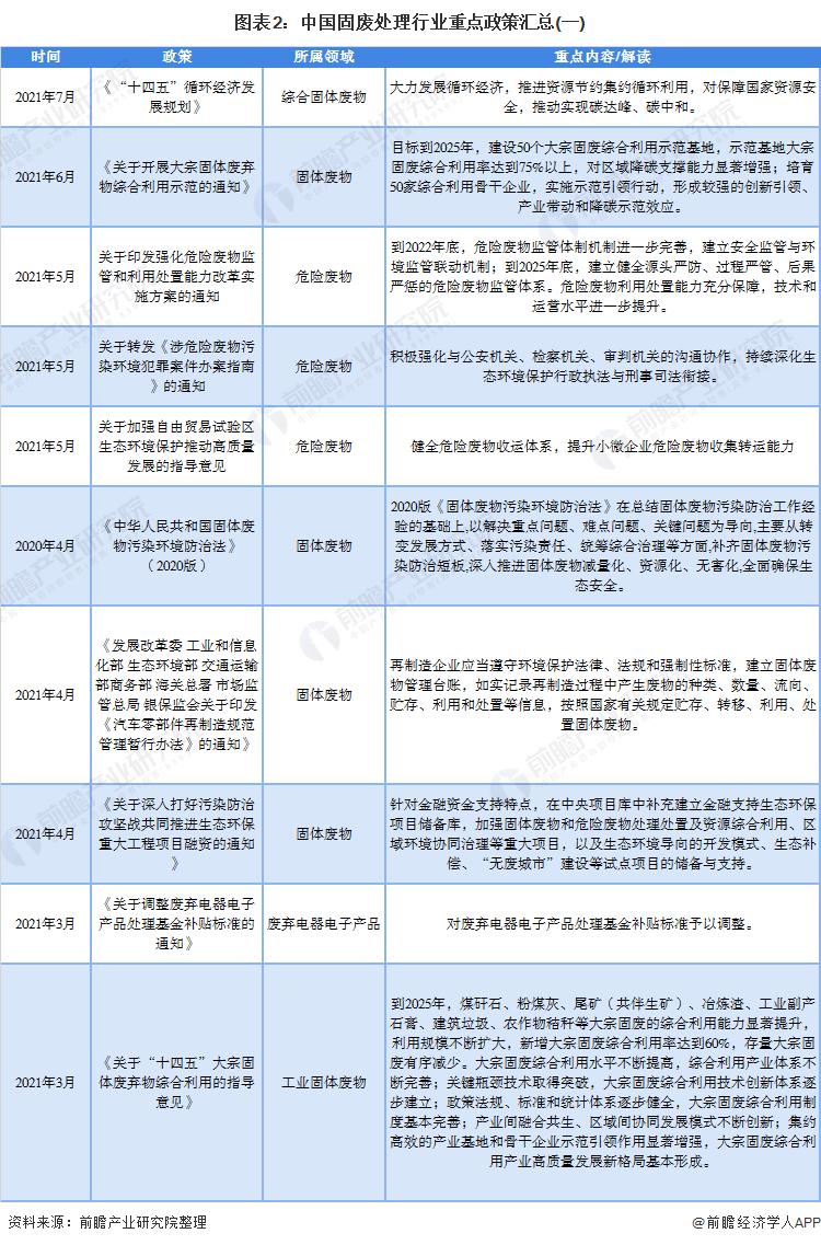 图表2:中国固废处理行业重点政策汇总(一)