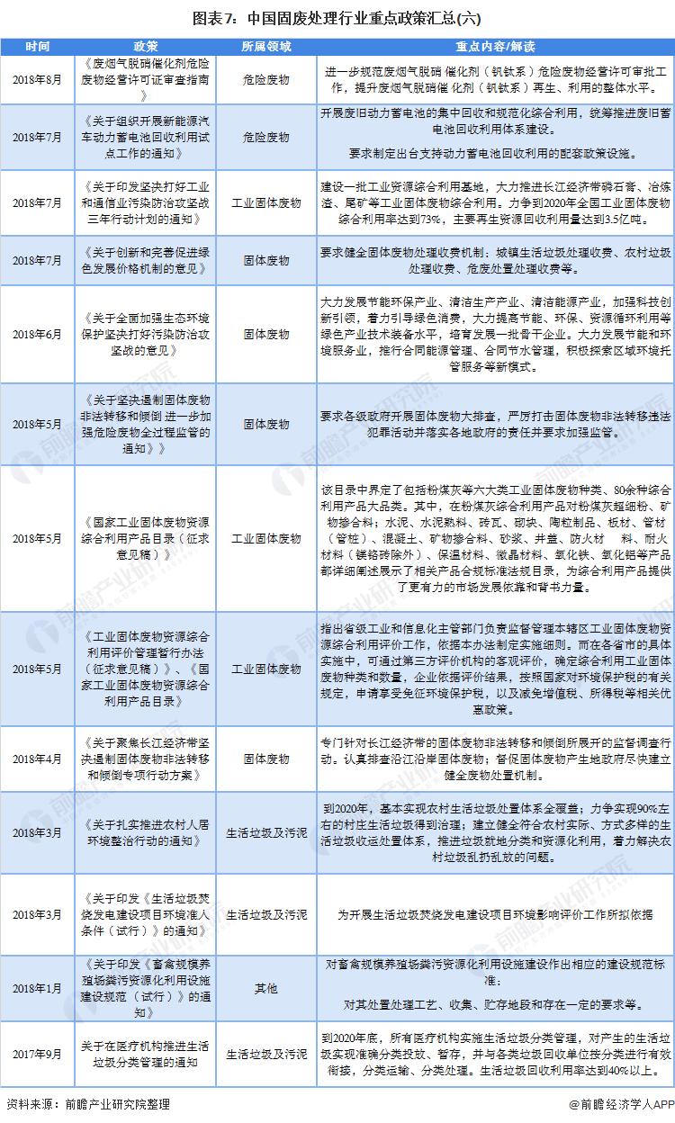 图表7:中国固废处理行业重点政策汇总(六)