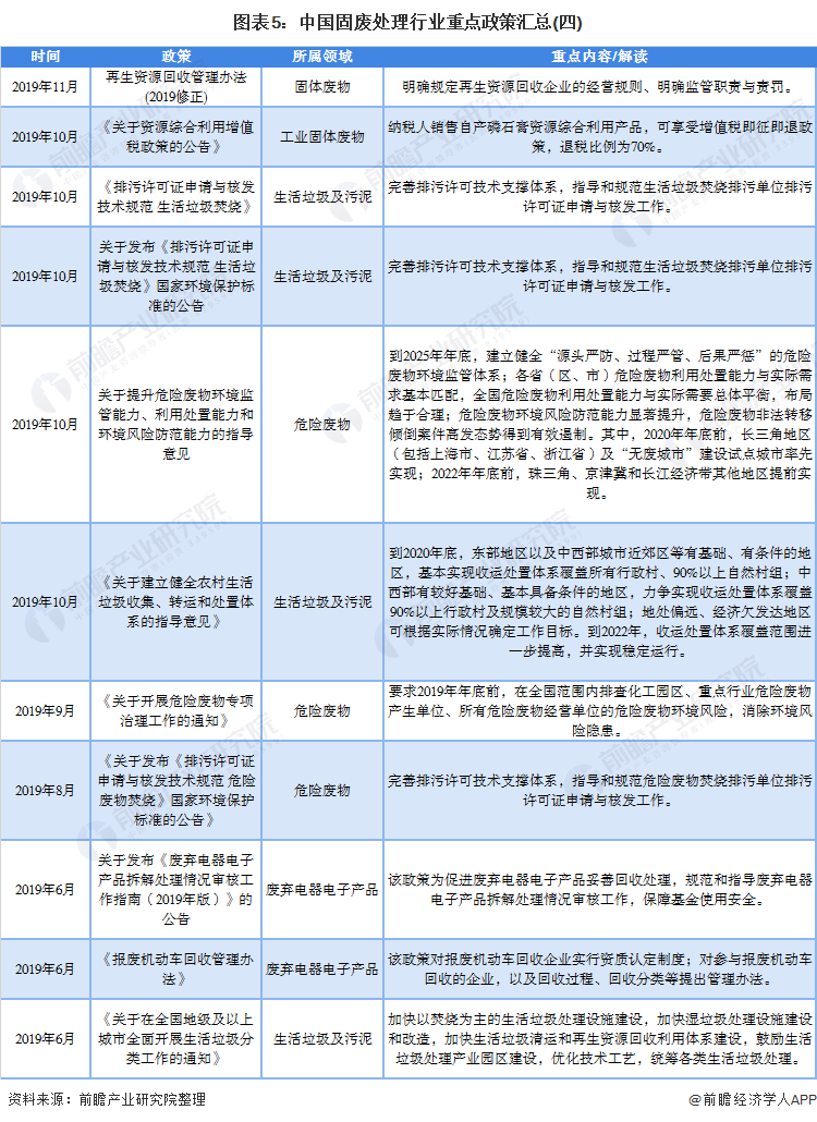 图表5:中国固废处理行业重点政策汇总(四)