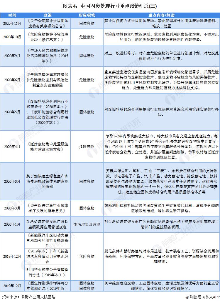 图表4:中国固废处理行业重点政策汇总(三)