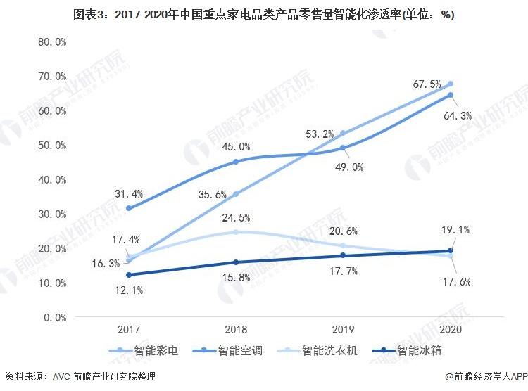 图表3:2017-2020年中国重点家电品类产品零售量智能化渗透率(单位:%)