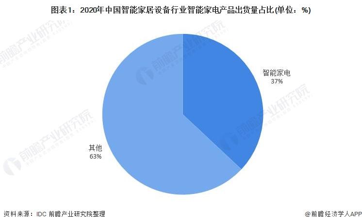 图表1:2020年中国智能家居设备行业智能家电产品出货量占比(单位:%)