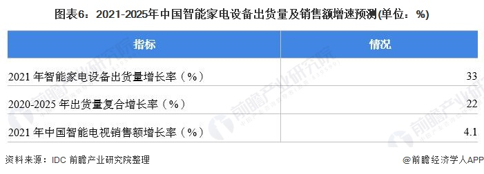 图表6:2021-2025年中国智能家电设备出货量及销售额增速预测(单位:%)