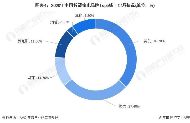 图表4:2020年中国智能家电品牌Top5线上份额情况(单位:%)