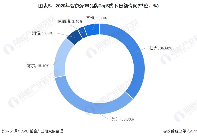 图表5:2020年智能家电品牌Top5线下份额情况(单位:%)
