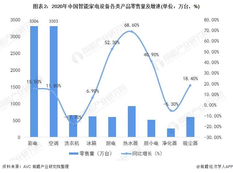 图表2:2020年中国智能家电设备各类产品零售量及增速(单位:万台,%)