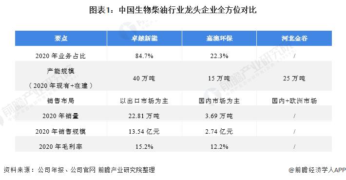 图表1:中国生物柴油行业龙头企业全方位对比