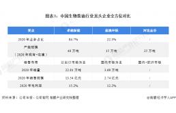 2021年中国生物柴油行业龙头企业分析——嘉澳环保