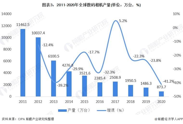 图表3:2011-2020年全球数码相机产量(单位:万台,%)