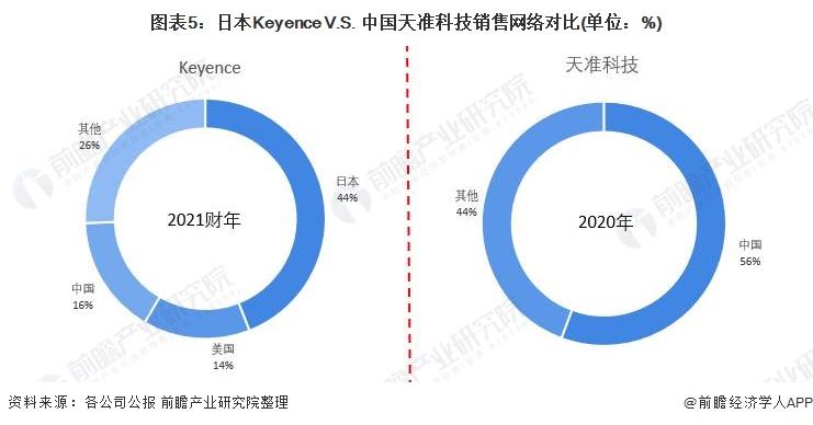 图表5:日本Keyence V.S. 中国天准科技销售网络对比(单位:%)