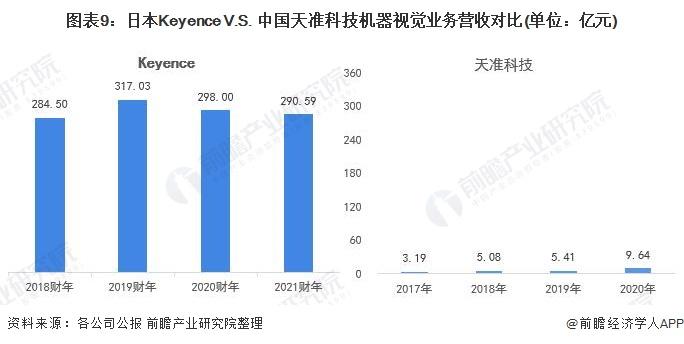 图表9:日本Keyence V.S. 中国天准科技机器视觉业务营收对比(单位:亿元)