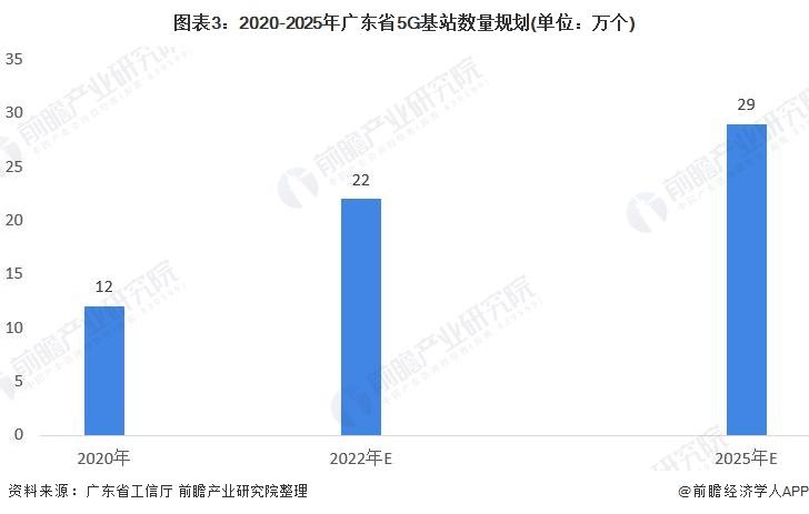 图表3:2020-2025年广东省5G基站数量规划(单位:万个)