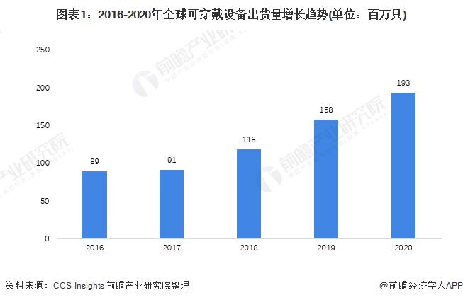 图表1:2016-2020年全球可穿戴设备出货量增长趋势(单位:百万只)