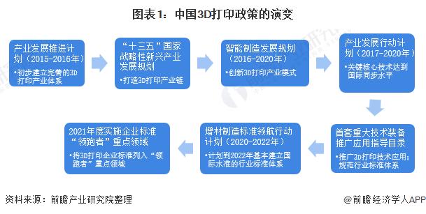 图表1:中国3D打印政策的演变