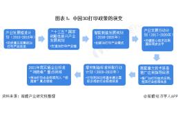 2021年中国及31省市3D打印行业政策汇总及解读