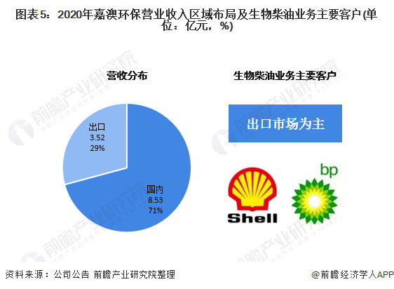 图表5:2020年嘉澳环保营业收入区域布局及生物柴油业务主要客户(单位:亿元,%)