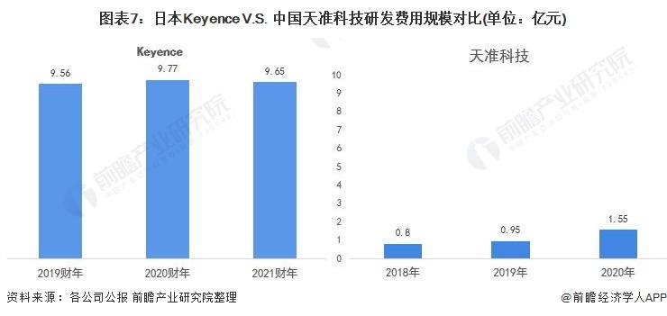 图表7:日本Keyence V.S. 中国天准科技研发费用规模对比(单位:亿元)