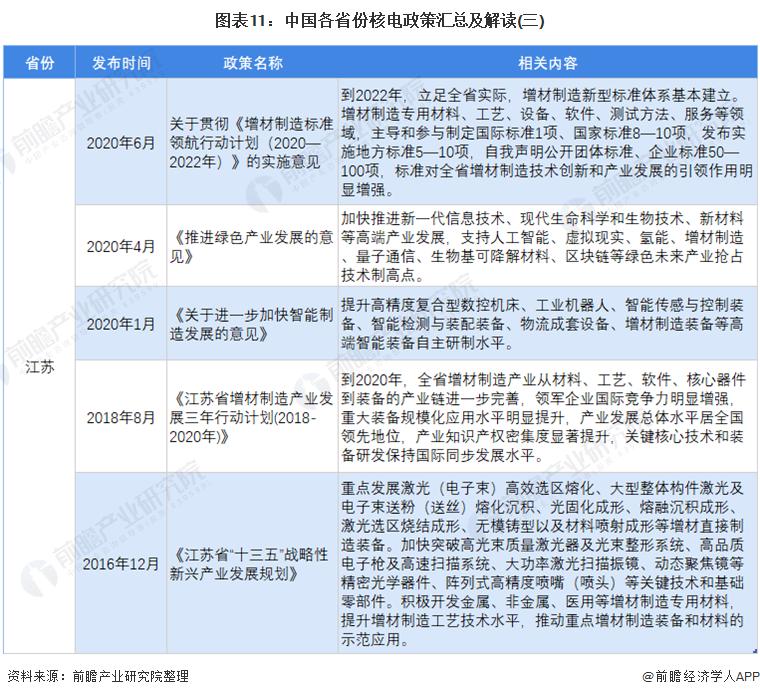 图表11:中国各省份核电政策汇总及解读(三)