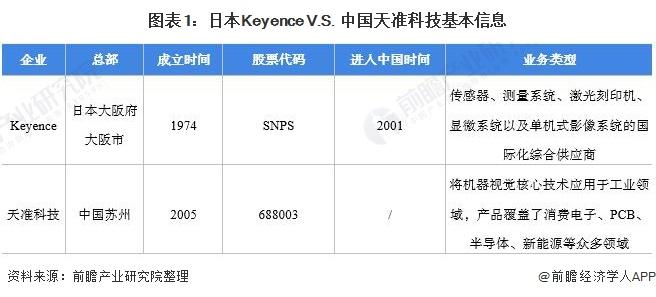 图表1:日本Keyence V.S. 中国天准科技基本信息