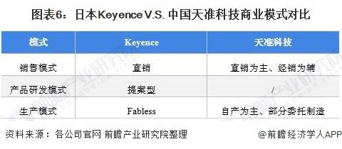 图表6:日本Keyence V.S. 中国天准科技商业模式对比