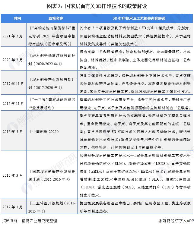 图表7:国家层面有关3D打印技术的政策解读