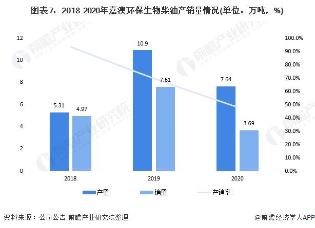 图表7:2018-2020年嘉澳环保生物柴油产销量情况(单位:万吨,%)