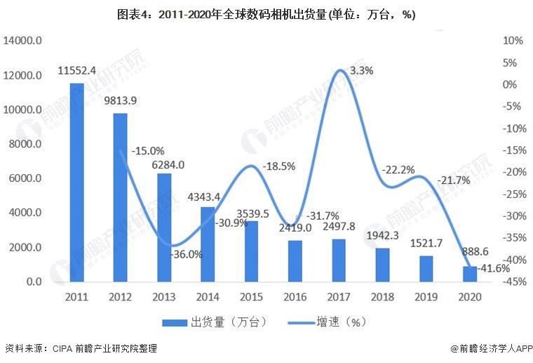 图表4:2011-2020年全球数码相机出货量(单位:万台,%)