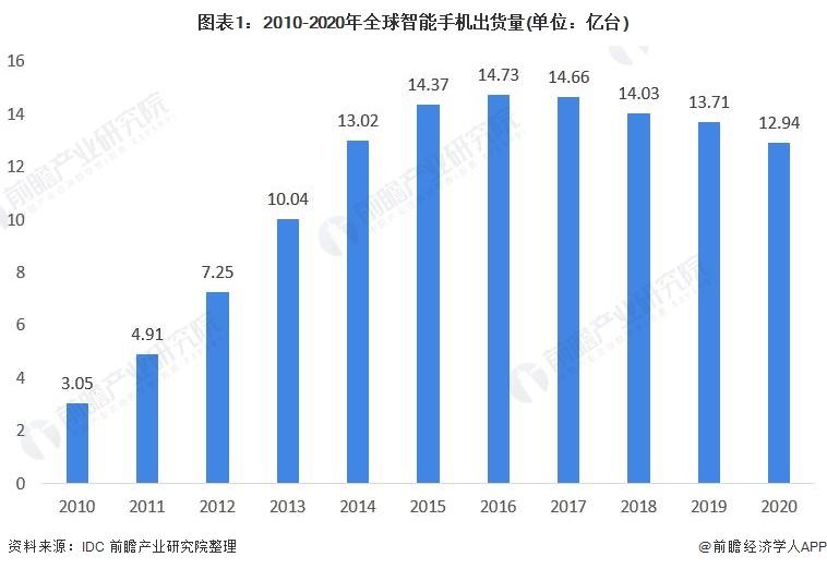 图表1:2010-2020年全球智能手机出货量(单位:亿台)